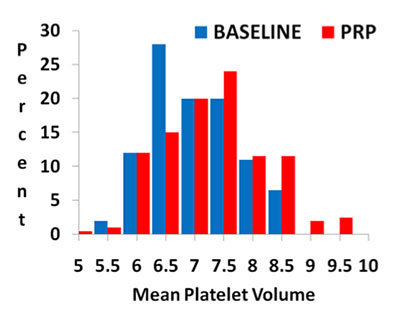 Low-Cost Manual Preparation of High Cellular Platelet Rich