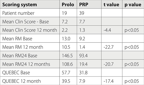 A comparison of ultrasound guided PRP injection and